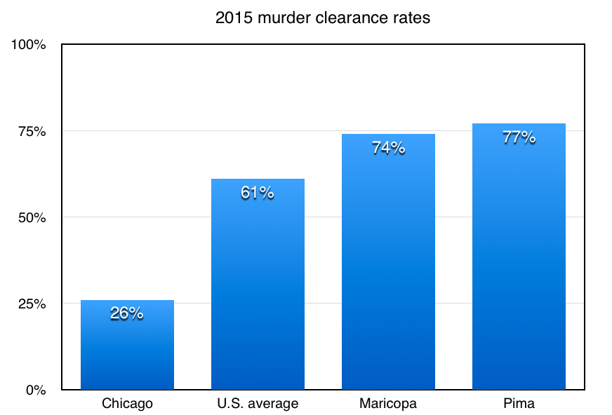 2015 clearance rates