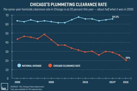 Chicago murder clearance rate