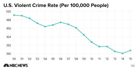US crime rate