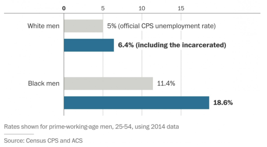 black unemployment rate including prison
