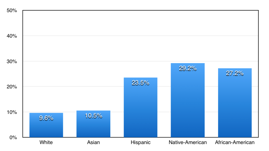 federal poverty line by ethnicity